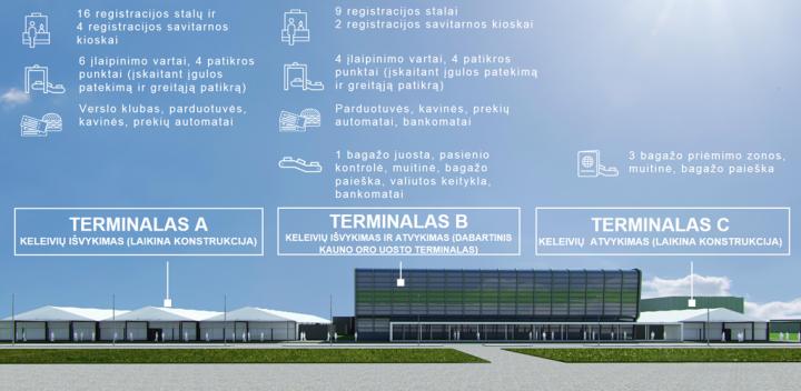 Kauno oro uostas VNO rekonstrukcijos metu